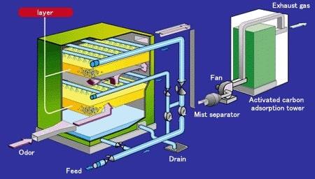 hệ thống thông gió cho phòng thí nghiệm