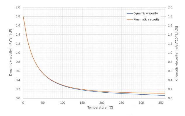 Bản mô tả độ nhớt của nước ở nhiều mức nhiệt độ khác nhau.