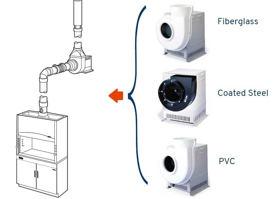 vật liệu cho tủ hút khí độc