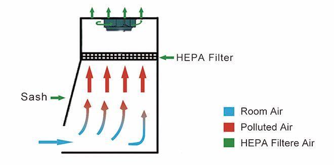 Dòng khí tủ an toàn sinh học cấp 1