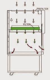 tủ cấy vi sinh dòng khí thổi dọc