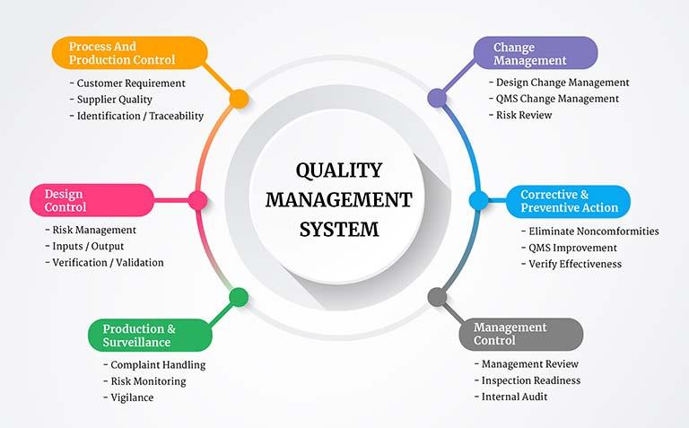 QMS là gì? ISO 9001 và các hệ thống quản lý chất lượng