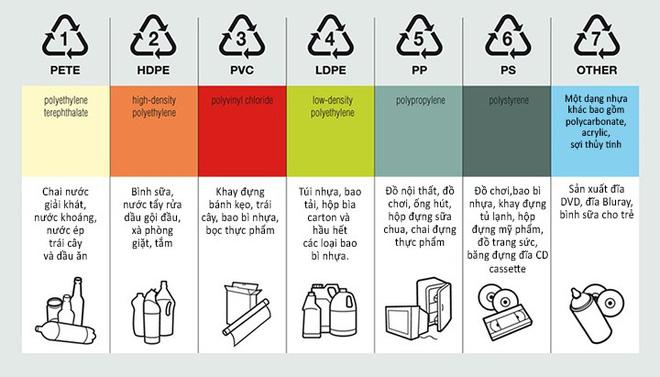 Ý nghĩa những ký hiệu hình tam giác thường gặp trên đồ nhựa